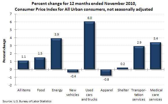 Percent change for 12 months ended November 2010, Consumer Price Index for All Urban consumers, not seasonally adjusted