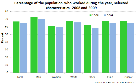 Percentage of the population who worked during the year, selected characteristics, 2008 and 2009