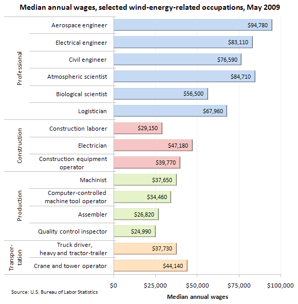 Median annual wages, selected wind-energy-related occupations, May 2009