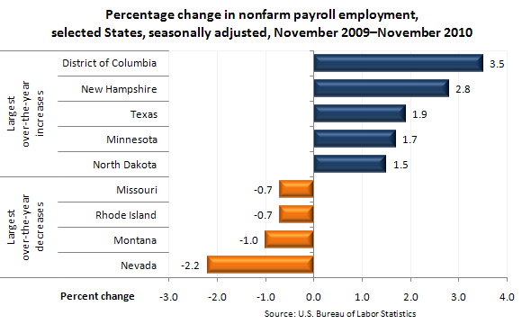 Percentage change in nonfarm payroll employment, selected States, seasonally adjusted, November 2009–November 2010