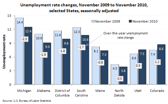 Unemployment rate changes, November 2009 to November 2010, selected States, seasonally adjusted