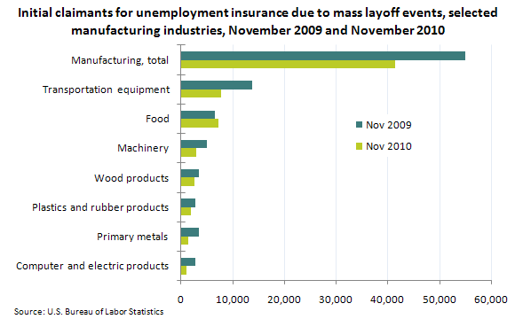 Initial claimants for unemployment insurance due to mass layoff events, selected manufacturing industries, November 2009 and November 2010