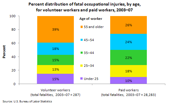 Percent distribution of fatal occupational injuries, by age, for volunteer workers and paid workers, 2003–07