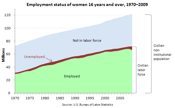 Employment status of women 16 years and over, 1970–2009