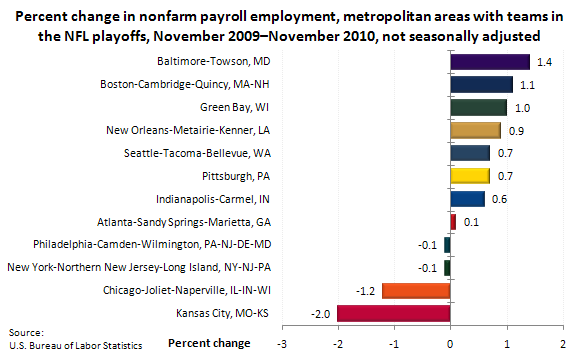 Percent change in nonfarm payroll employment, metropolitan areas with teams in the NFL playoffs, November 2009–November 2010, not seasonally adjusted