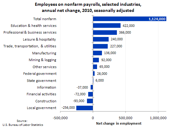 Employees on nonfarm payrolls, selected industries, annual net change, 2010, seasonally adjusted