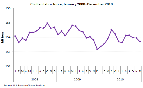 Civilian labor force, January 2008–December 2010