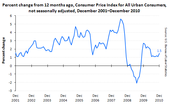 Percent change from 12 months ago, Consumer Price Index for All Urban Consumers, not seasonally adjusted, December 2001–December 2010