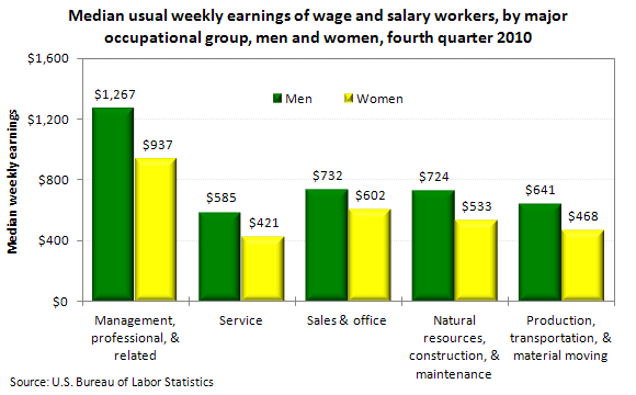Median usual weekly earnings of wage and salary workers, by major occupational group, men and women, fourth quarter 2010