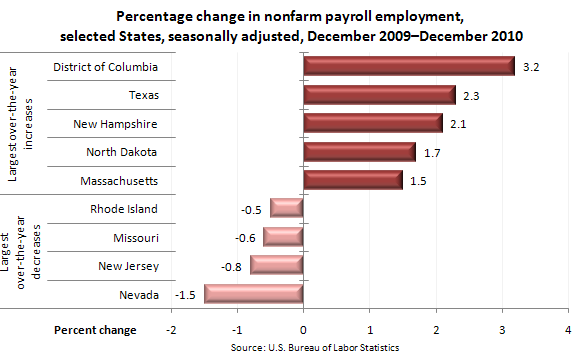 Percentage change in nonfarm payroll employment, selected States, seasonally adjusted, December 2009–December 2010