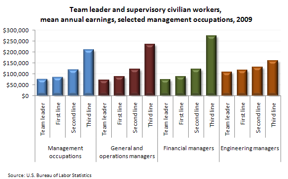 Team leaders and supervisory workers, mean annual earnings, selected management occupations, 2009