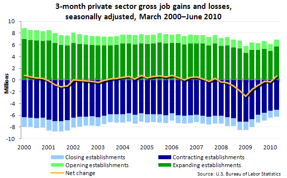 3-month private sector gross job gains and losses, seasonally adjusted, March 2000–June 2010