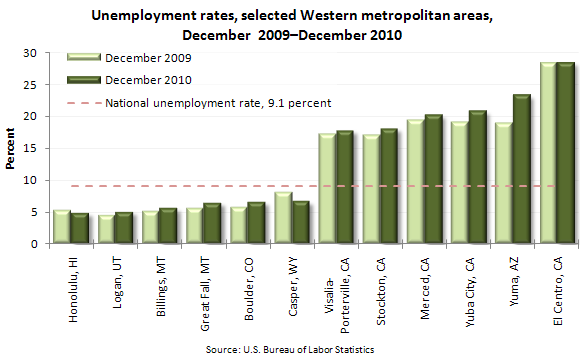 Unemployment rates, selected Western metropolitan areas, December 2009-December 2010