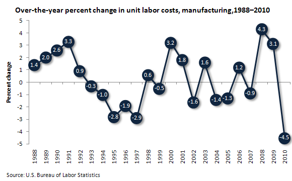 Over-the-year percent change in unit labor costs, manufacturing,1988–2010