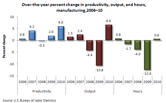 Over-the-year percent change in productivity, output, and hours, manufacturing,2006–10