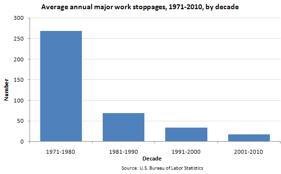 Average annual major work stoppages, 1971-2010, by decade
