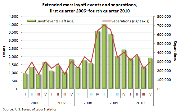 Extended mass layoff events and separations, first quarter 2006–fourth quarter 2010