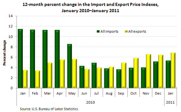 12-month percent change in the Import and Export Price Indexes, January 2010–January 2011