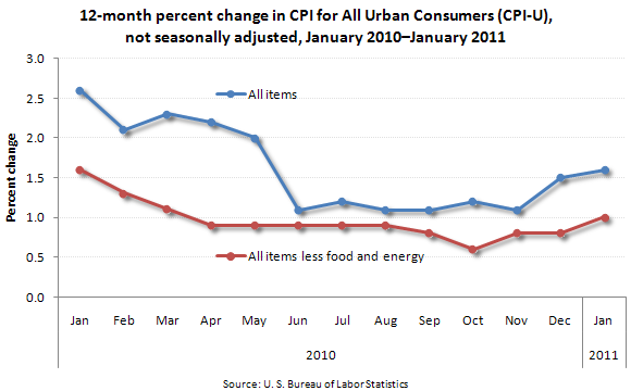 12-month percent change in CPI for All Urban Consumers (CPI-U), not seasonally adjusted, January 2010–January 2011