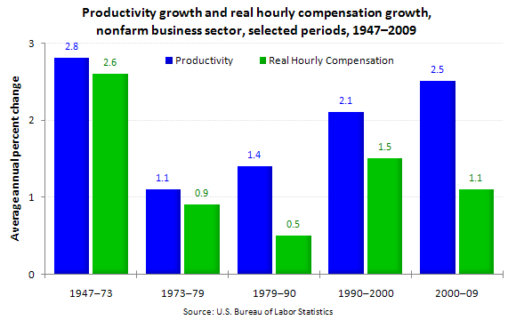 Productivity growth and real hourly compensation growth, nonfarm business sector, selected periods, 1947–2009