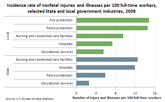 Incidence rate of nonfatal injuries and illnesses per 100 full-time workers, selected State and local government industries, 2008