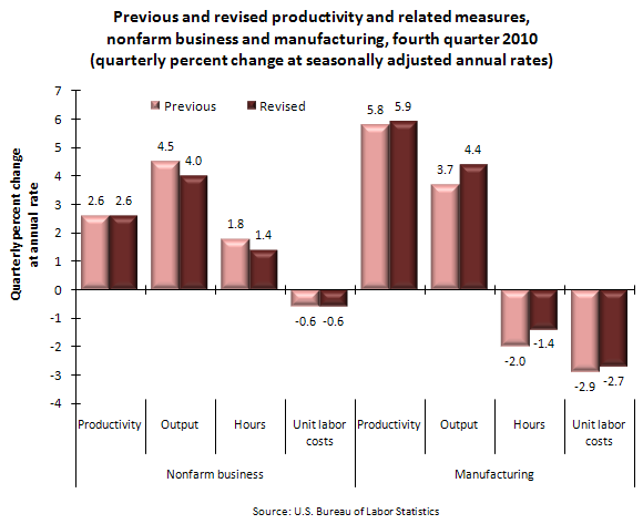 Previous and revised productivity and related measures, nonfarm business and manufacturing, fourth quarter 2010 (quarterly percent change at seasonally adjusted annual rates)