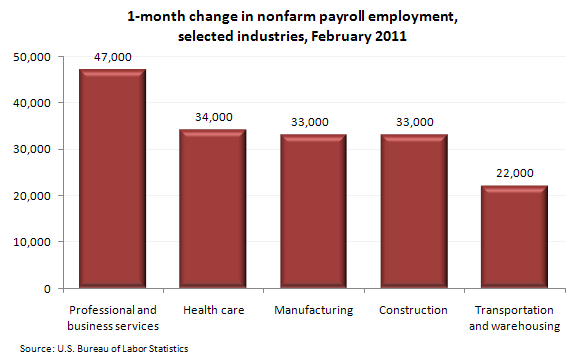 1-month change in nonfarm payroll employment, selected industries, February 2011