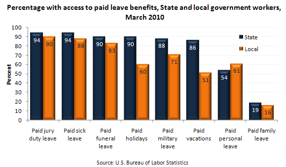 Percentage with access to paid leave benefits, State and local government workers, March 2010