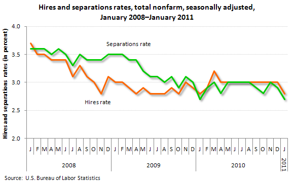 Hires and separations rates, total nonfarm, seasonally adjusted, January 2008–January 2011