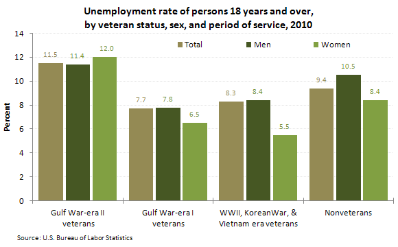Unemployment rate of persons 18 years and over, by veteran status, sex, and period of service, 2010
