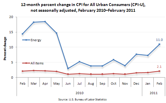 12-month percent change in CPI for All Urban Consumers (CPI-U), not seasonally adjusted, February 2010–February 2011