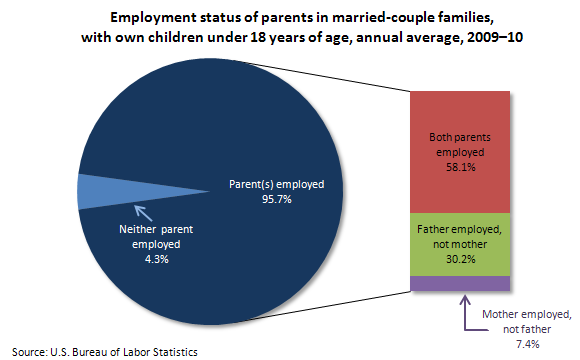 Employment status of parents in married-couple families, with own children under 18 years of age, annual average, 2009-10