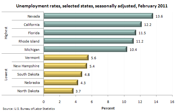 Unemployment rates, selected states, seasonally adjusted, February 2011