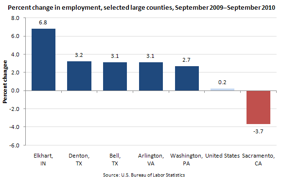 Percent change in employment, selected large counties, September 2009–September 2010