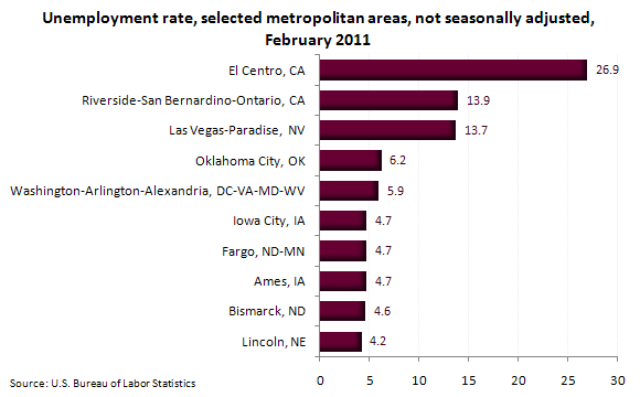 Unemployment rate, selected metropolitan areas, not seasonally adjusted, February 2011