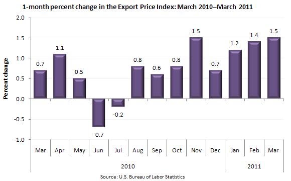 1-month percent change in the Export Price Index: March 2010–March 2011