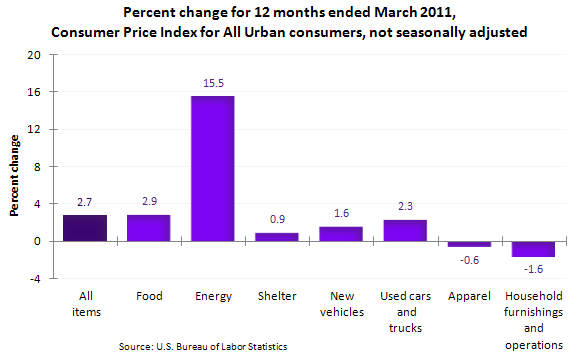 Percent change for 12 months ended March 2011, Consumer Price Index for All Urban consumers, not seasonally adjusted