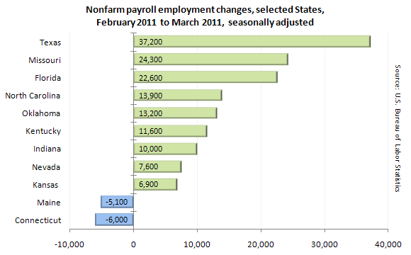 Nonfarm payroll employment changes, selected States, February 2011 to March 2011, seasonally adjusted