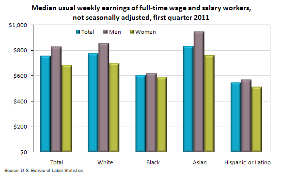 Median usual weekly earnings of full-time wage and salary workers, not seasonally adjusted, first quarter 2011