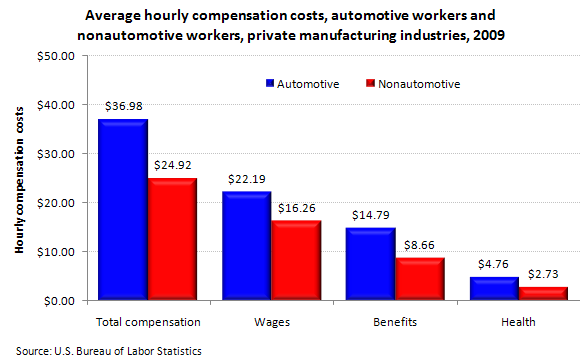 Average hourly compensation costs, automotive workers and nonautomotive workers, private manufacturing industries, 2009