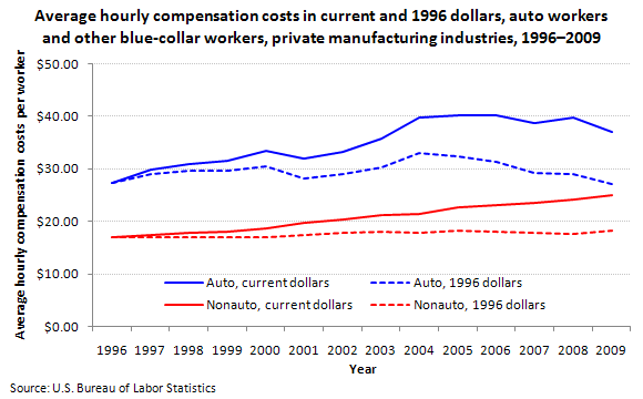Average hourly compensation costs in current and 1996 dollars, auto workers and other blue-collar workers, private manufacturing industries, 1996–2009