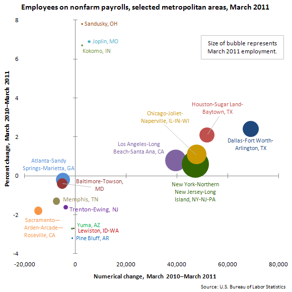 Employees on nonfarm payrolls, selected metropolitan areas, March 2011