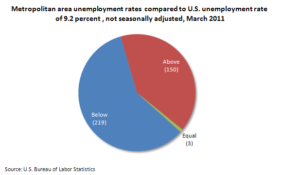 Metropolitan area unemployment rates compared to U.S. unemployment rate of 9.2 percent , not seasonally adjusted, March 2011