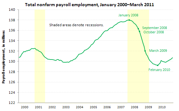 Total nonfarm payroll employment, January 2010–March 2011