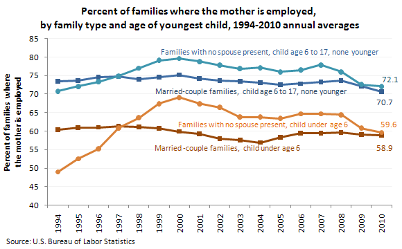 Percent of families where the mother is employed, by family type and age of youngest child, 1994-2010 annual averages