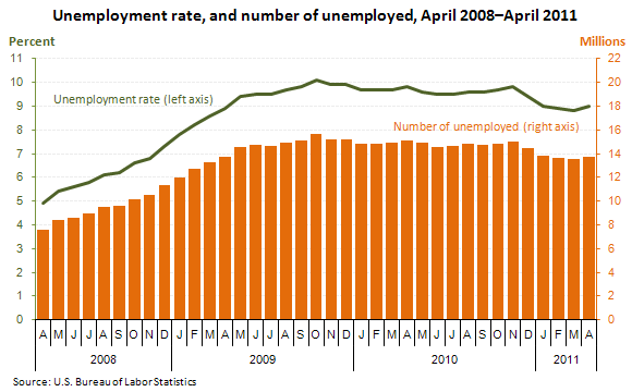 Unemployment rate, and number of unemployed, April 2008–April 2011