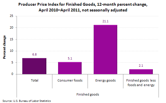 Producer Price Index for Finished Goods, 12-month percent change, April 2010–April 2011, not seasonally adjusted