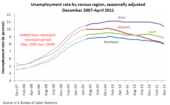 Unemployment rate by census region, seasonallly adjusted, December 2007-April 2011