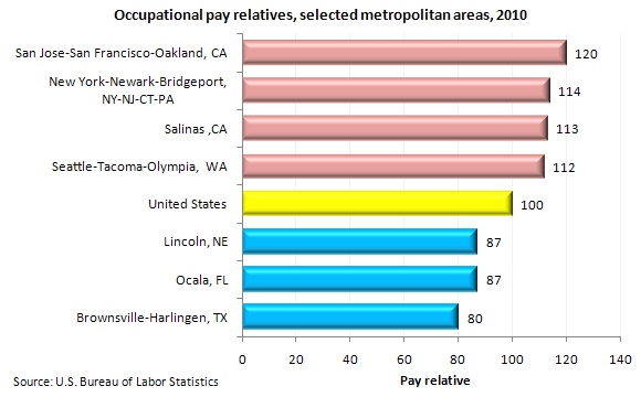 Occupational pay relatives, selected metropolitan areas, 2010