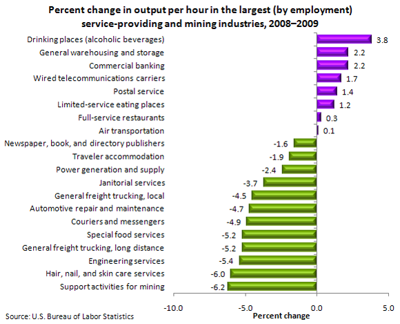 Percent change in output per hour in the largest (by employment) service-providing and mining industries, 2008–2009